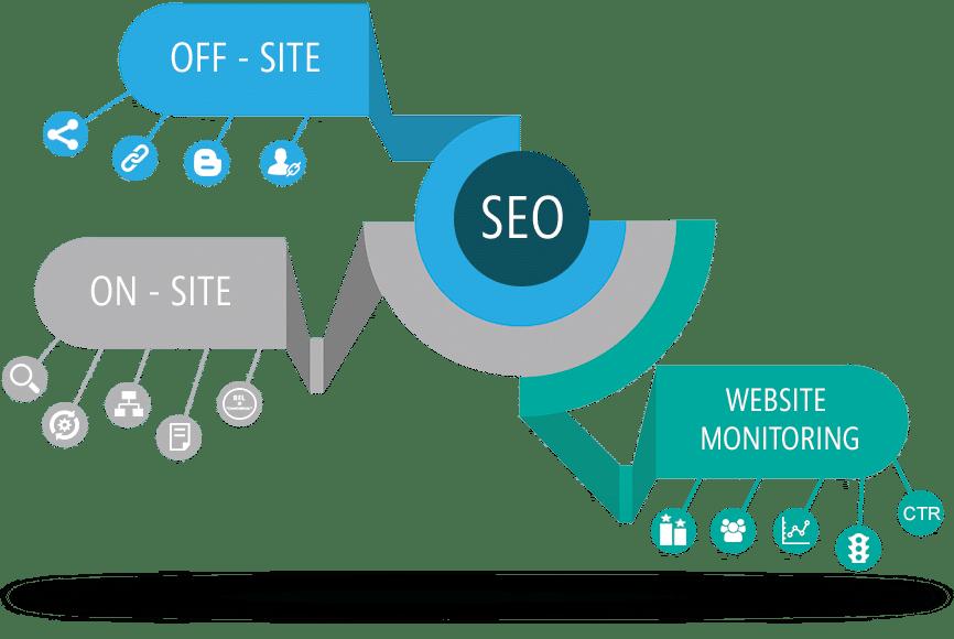 Understanding-Search-Engine-Optimization
